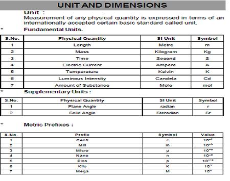 NEET Physics Formula Download